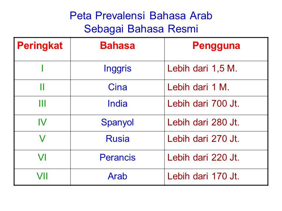 Peta Prevalensi Bahasa Arab Sebagai Bahasa Resmi PeringkatBahasaPengguna IInggrisLebih dari 1,5 M. IICinaLebih dari 1 M. IIIIndiaLebih dari 700 Jt. IV