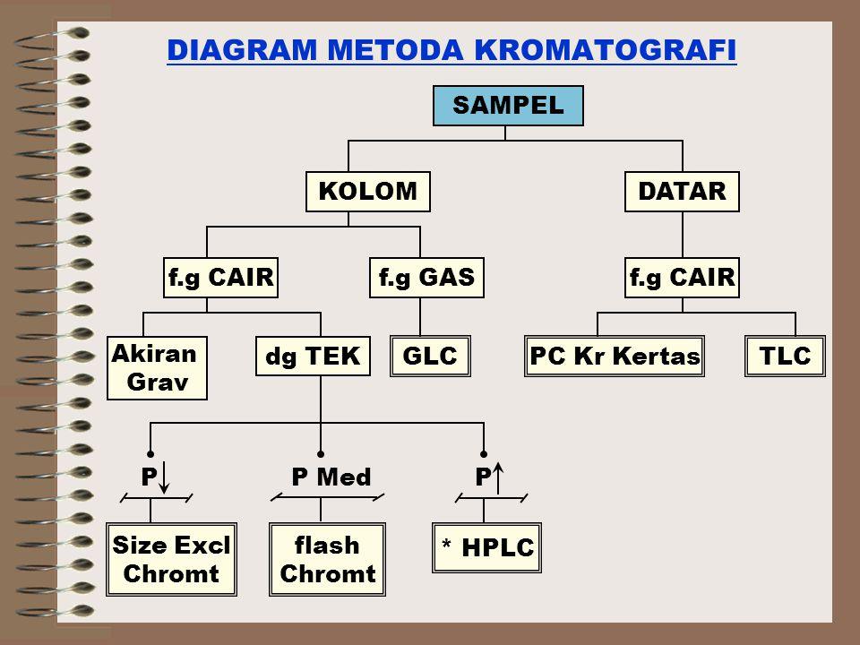 DIAGRAM METODA KROMATOGRAFI SAMPEL KOLOMDATAR f.g CAIRf.g GASf.g CAIR Akiran Grav dg TEK GLCPC Kr KertasTLC Size Excl Chromt flash Chromt * HPLC P MedPP