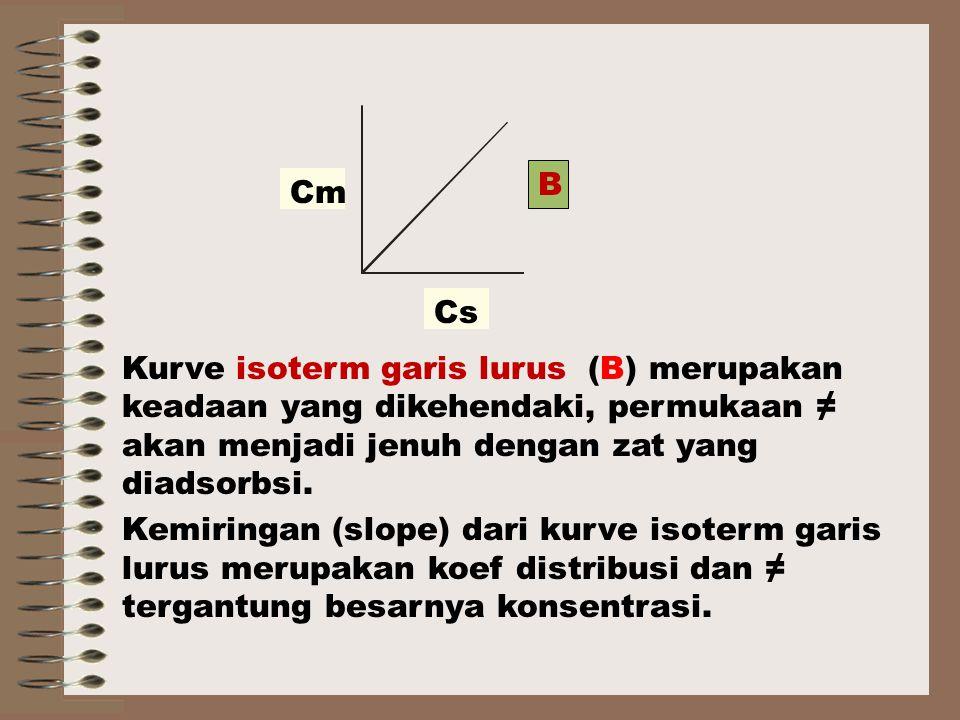 B Cm Cs Kurve isoterm garis lurus (B) merupakan keadaan yang dikehendaki, permukaan ≠ akan menjadi jenuh dengan zat yang diadsorbsi.