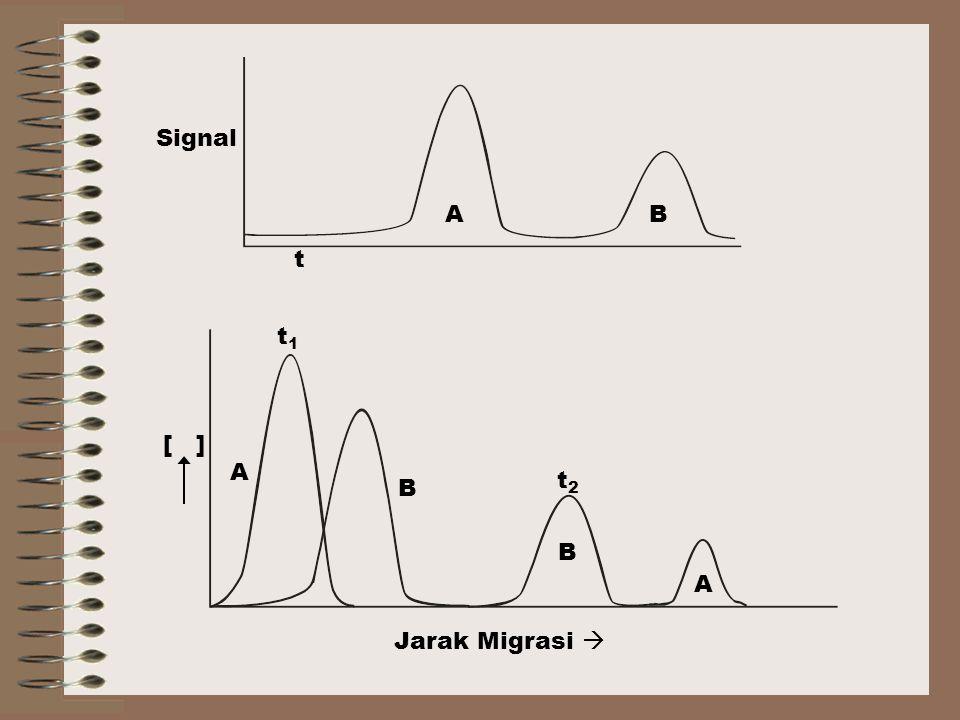 Signal t AB A B A B Jarak Migrasi  [ ] t1t1 t2t2