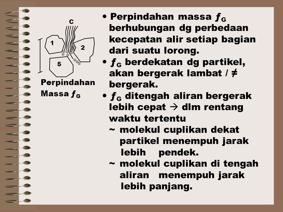 C 1 2 5 Perpindahan Massa ƒ G Perpindahan massa ƒ G berhubungan dg perbedaan kecepatan alir setiap bagian dari suatu lorong.
