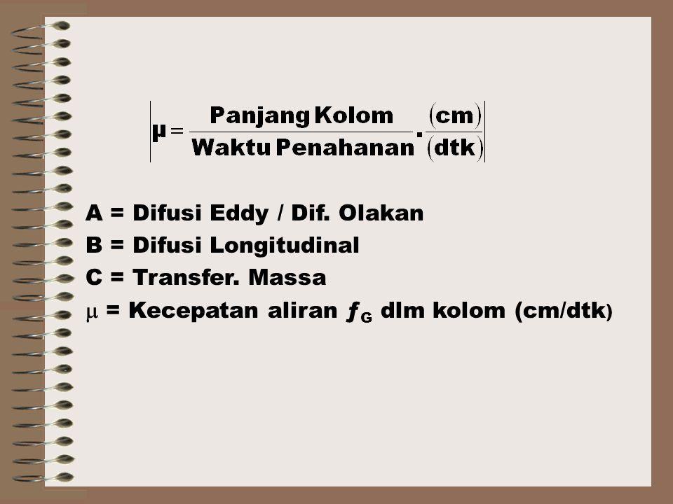 A = Difusi Eddy / Dif.Olakan B = Difusi Longitudinal C = Transfer.
