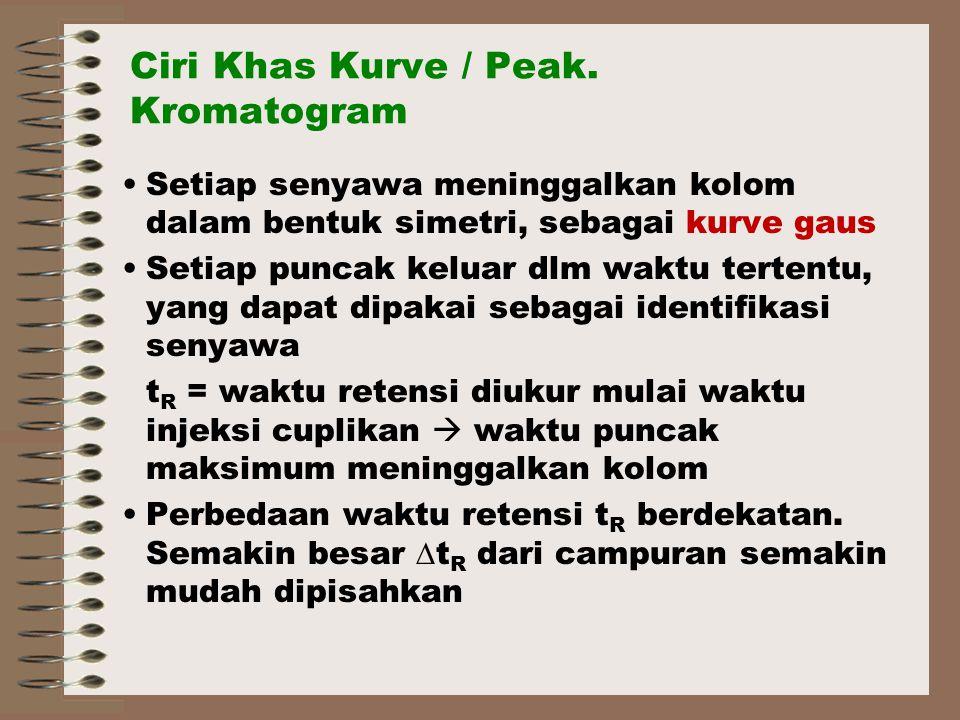 Ciri Khas Kurve / Peak.