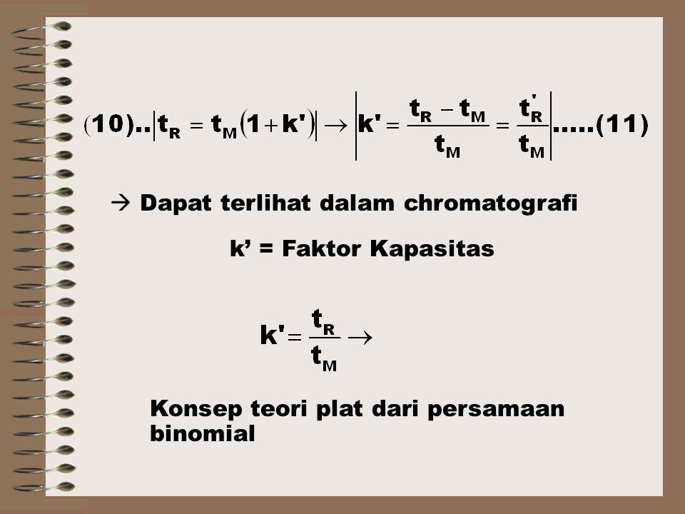 Konsep teori plat dari persamaan binomial k' = Faktor Kapasitas  Dapat terlihat dalam chromatografi