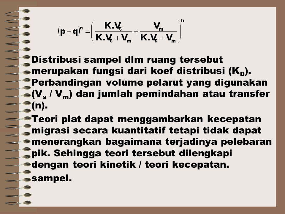 Distribusi sampel dlm ruang tersebut merupakan fungsi dari koef distribusi (K D ).