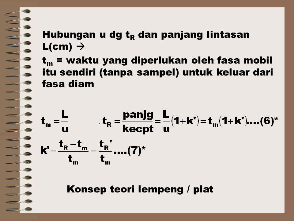 Hubungan u dg t R dan panjang lintasan L(cm)  t m = waktu yang diperlukan oleh fasa mobil itu sendiri (tanpa sampel) untuk keluar dari fasa diam Konsep teori lempeng / plat