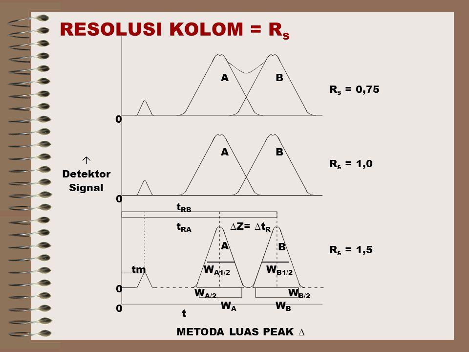 RESOLUSI KOLOM = R s R s = 0,75 R s = 1,0 R s = 1,5 0 0 0 0 A A A B B B tmW A1/2 WAWA W B/2 WBWB t RA t RB t ∆Z= ∆t R  Detektor Signal W B1/2 W A/2 METODA LUAS PEAK ∆