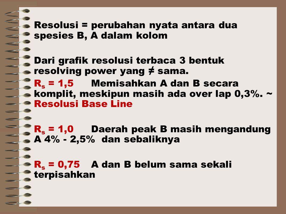 Resolusi = perubahan nyata antara dua spesies B, A dalam kolom Dari grafik resolusi terbaca 3 bentuk resolving power yang ≠ sama.