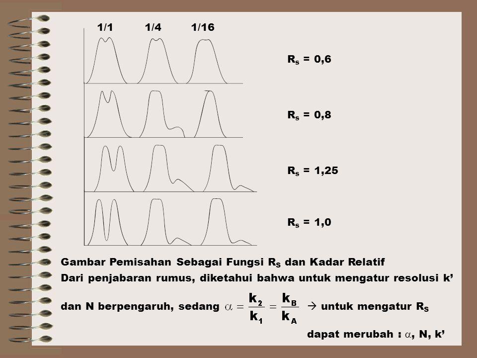 Gambar Pemisahan Sebagai Fungsi R S dan Kadar Relatif Dari penjabaran rumus, diketahui bahwa untuk mengatur resolusi k' dan N berpengaruh, sedang  untuk mengatur R S dapat merubah : , N, k' R s = 0,6 R s = 0,8 R s = 1,25 R s = 1,0 1/11/41/16