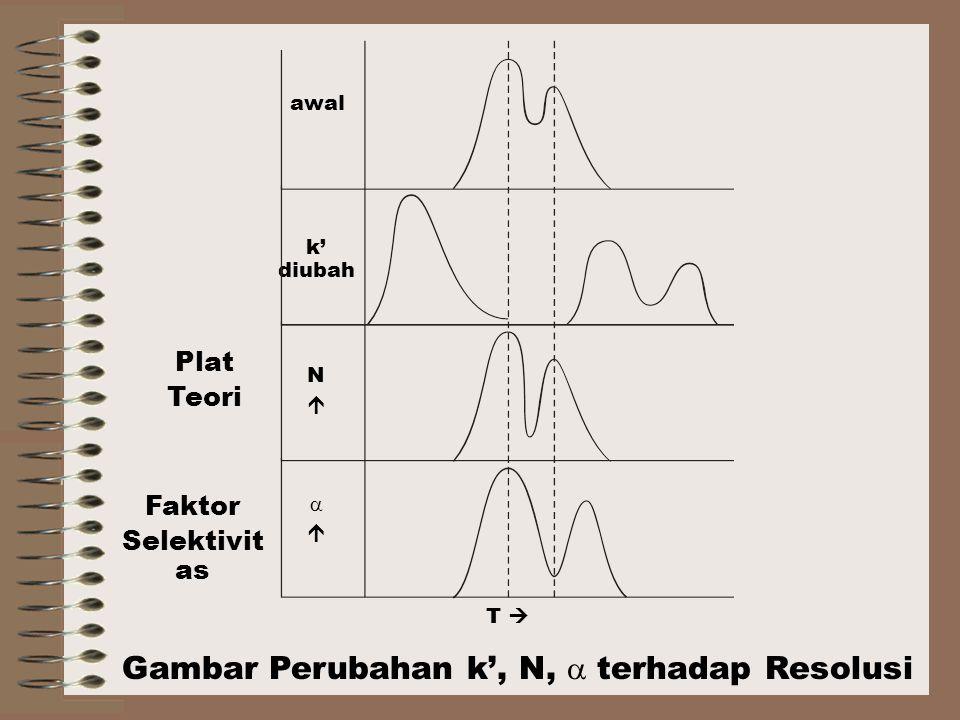 Gambar Perubahan k', N,  terhadap Resolusi awal k' diubah NN  T  Plat Teori Faktor Selektivit as