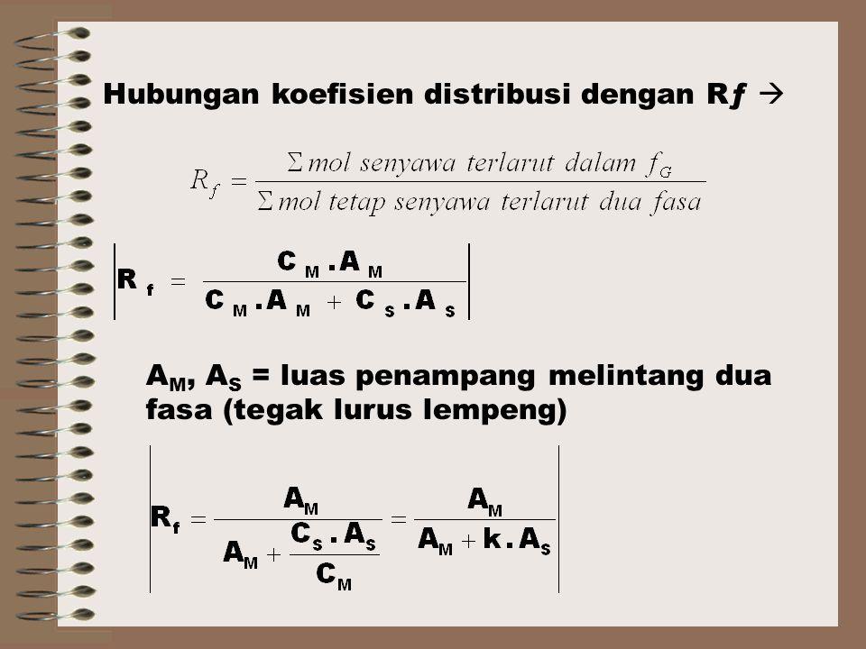 A M, A S = luas penampang melintang dua fasa (tegak lurus lempeng) Hubungan koefisien distribusi dengan Rƒ 