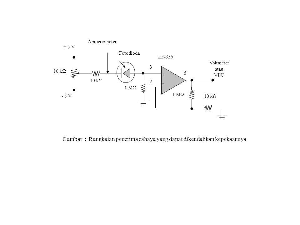 LF-356 _ + 3 2 6 10 k  1 M  Amperermeter Fotodioda Voltmeter atau VFC + 5 V - 5 V Gambar : Rangkaian penerima cahaya yang dapat dikendalikan kepekaannya