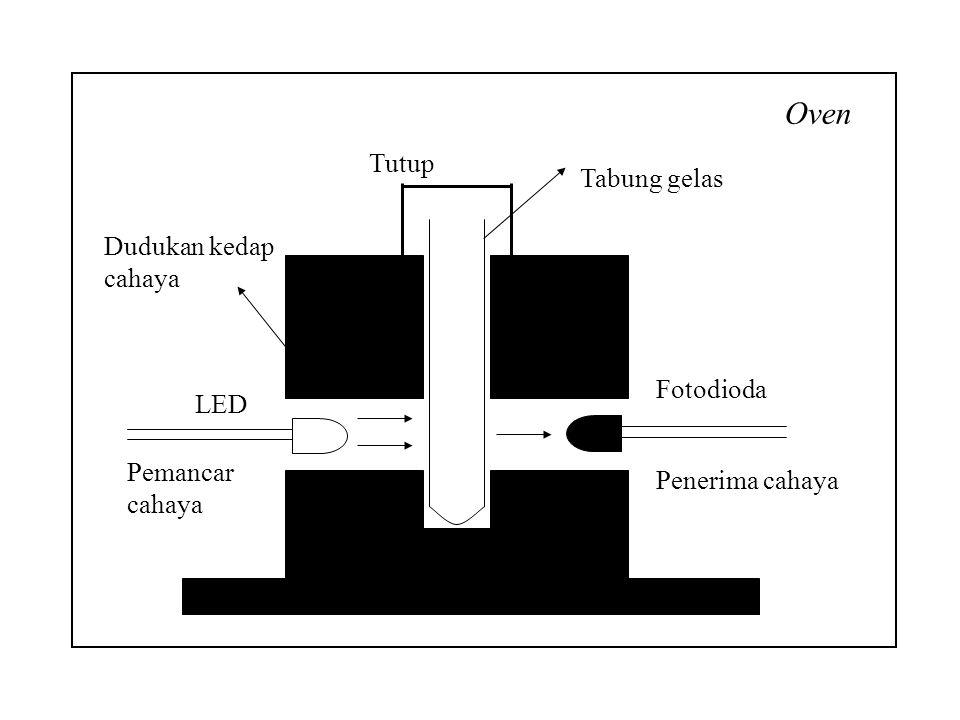 Penerima cahaya Pemancar cahaya Tabung gelas Dudukan kedap cahaya Tutup Oven LED Fotodioda