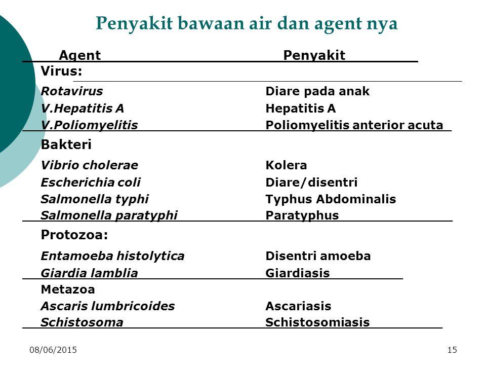 08/06/201515 Penyakit bawaan air dan agent nya ____Agent____________________Penyakit________ Virus: RotavirusDiare pada anak V.Hepatitis AHepatitis A V.Poliomyelitis___________Poliomyelitis anterior acuta_ Bakteri Vibrio choleraeKolera Escherichia coliDiare/disentri Salmonella typhiTyphus Abdominalis Salmonella paratyphiParatyphus______________ Protozoa: Entamoeba histolyticaDisentri amoeba Giardia lamblia___________Giardiasis_________ Metazoa Ascaris lumbricoidesAscariasis SchistosomaSchistosomiasis_________