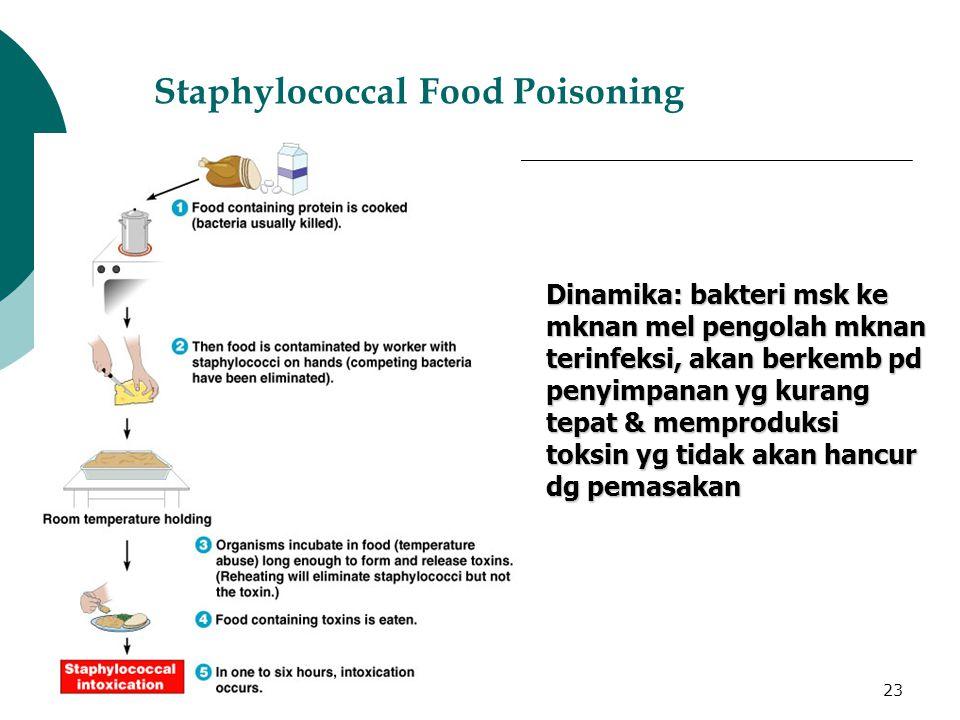 08/06/201523 Staphylococcal Food Poisoning Dinamika: bakteri msk ke mknan mel pengolah mknan terinfeksi, akan berkemb pd penyimpanan yg kurang tepat & memproduksi toksin yg tidak akan hancur dg pemasakan