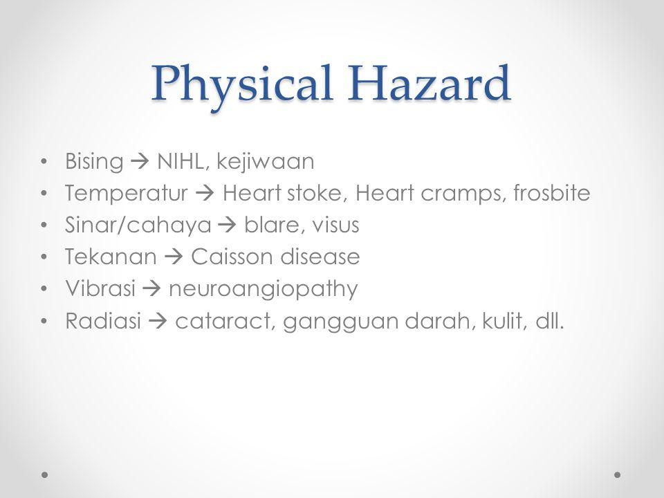 Physical Hazard Bising  NIHL, kejiwaan Temperatur  Heart stoke, Heart cramps, frosbite Sinar/cahaya  blare, visus Tekanan  Caisson disease Vibrasi