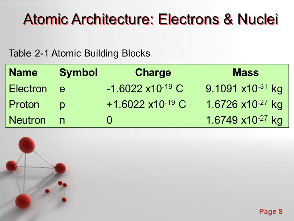 Page 8 Atomic Architecture: Electrons & Nuclei NameSymbolChargeMass Electrone-1.6022 x10 -19 C9.1091 x10 -31 kg Protonp+1.6022 x10 -19 C1.6726 x10 -27