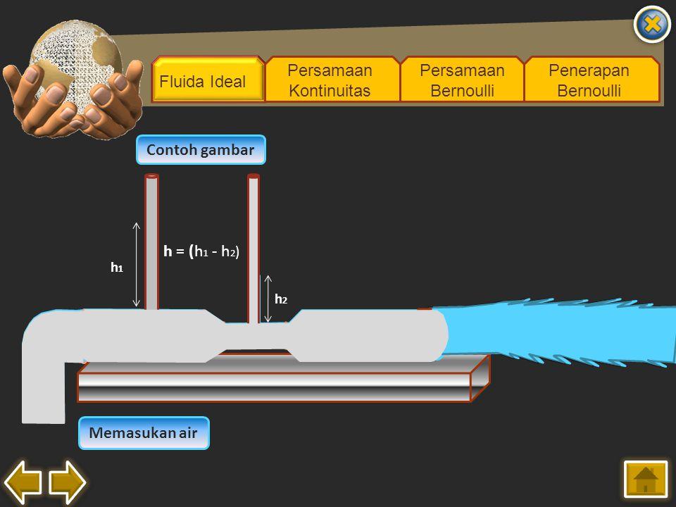 Fluida Ideal Persamaan Kontinuitas Persamaan Bernoulli Penerapan Bernoulli Contoh gambar Memasukan air A1A1 A2A2 v1v1 v2v2 h1h1 h2h2 h = (h 1 - h 2 )