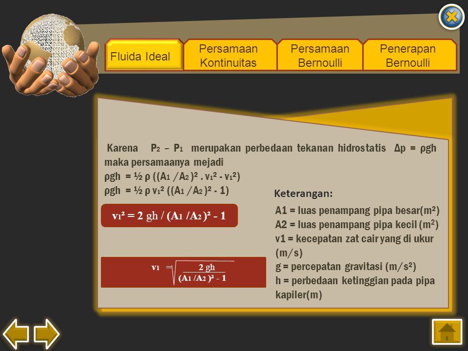 Fluida Ideal Persamaan Kontinuitas Persamaan Bernoulli Penerapan Bernoulli Karena P 2 – P 1 merupakan perbedaan tekanan hidrostatis Δp = ρgh maka pers