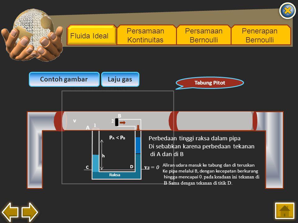 Fluida Ideal Persamaan Kontinuitas Persamaan Bernoulli Penerapan Bernoulli 3. Tabung Pitot Contoh gambarLaju gas Tabung Pitot v Raksa D C h 1 2 A B v