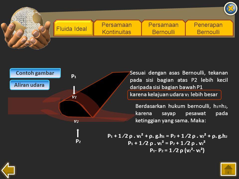 Fluida Ideal Persamaan Kontinuitas Persamaan Bernoulli Penerapan Bernoulli Contoh gambar Aliran udara v1v1 v2v2 Sesuai dengan asas Bernoulli, tekanan