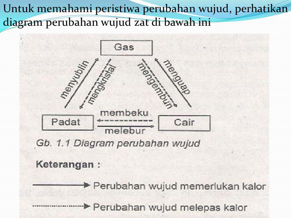 Untuk memahami peristiwa perubahan wujud, perhatikan diagram perubahan wujud zat di bawah ini