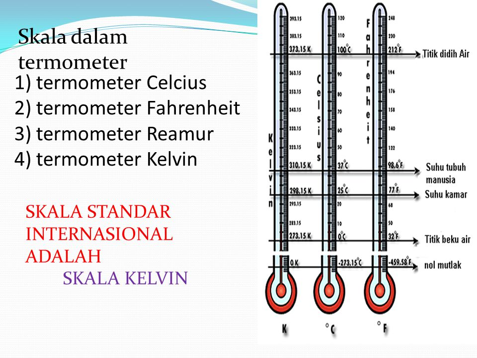 1) termometer Celcius 2) termometer Fahrenheit 3) termometer Reamur 4) termometer Kelvin Skala dalam termometer SKALA STANDAR INTERNASIONAL ADALAH SKA