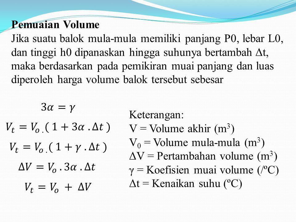 Pemuaian Volume Jika suatu balok mula-mula memiliki panjang P0, lebar L0, dan tinggi h0 dipanaskan hingga suhunya bertambah Δt, maka berdasarkan pada pemikiran muai panjang dan luas diperoleh harga volume balok tersebut sebesar Keterangan: V = Volume akhir (m 3 ) V 0 = Volume mula-mula (m 3 ) ΔV = Pertambahan volume (m 3 ) γ = Koefisien muai volume (/ºC) Δt = Kenaikan suhu (ºC)