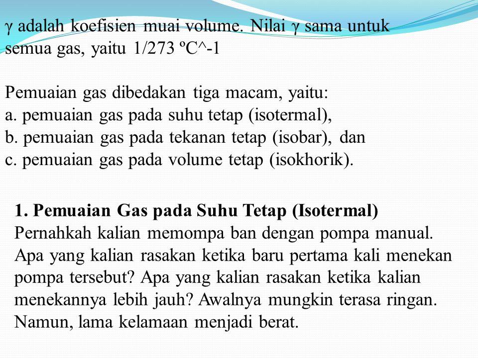 γ adalah koefisien muai volume.