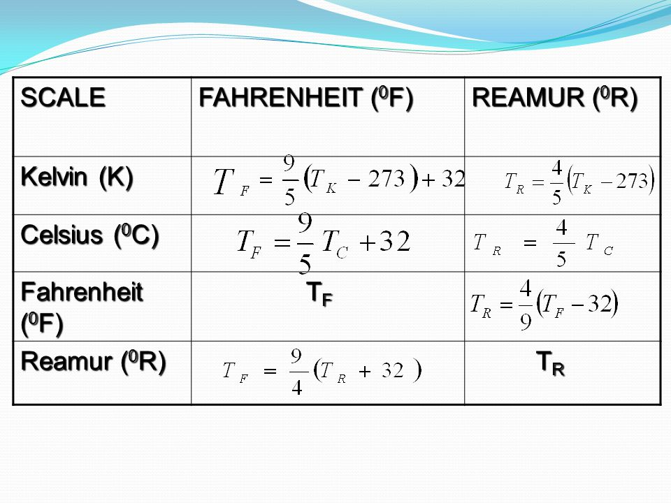 SCALE FAHRENHEIT ( 0 F) REAMUR ( 0 R) Kelvin (K) Celsius ( 0 C) Fahrenheit ( 0 F) T F T F Reamur ( 0 R) T R T R