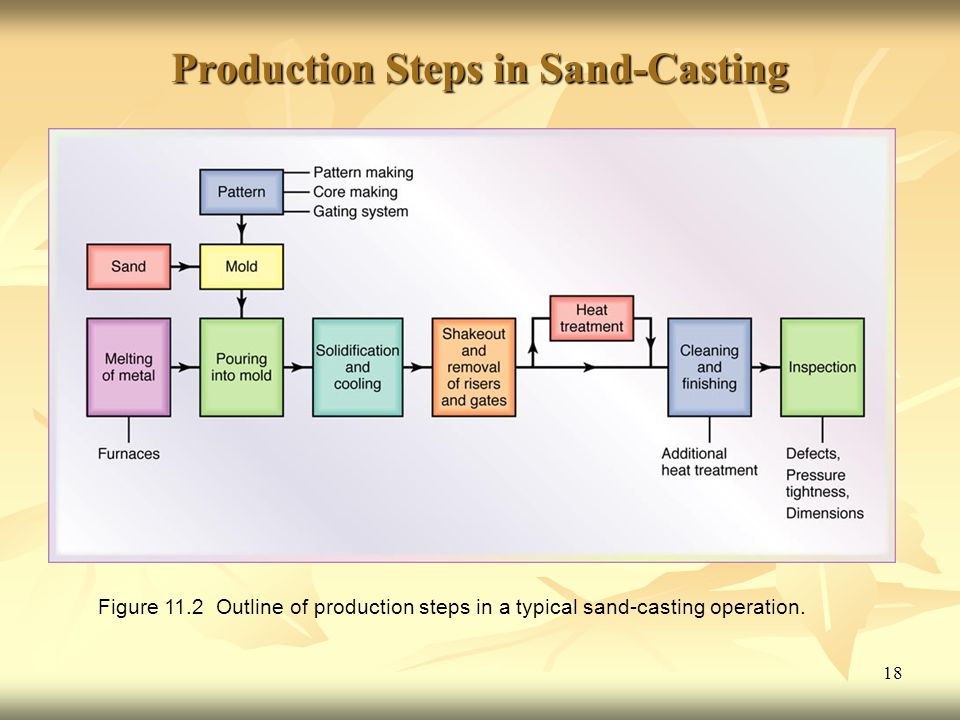 18 Production Steps in Sand-Casting Figure 11.2 Outline of production steps in a typical sand-casting operation.