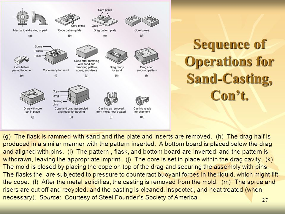 27 Sequence of Operations for Sand-Casting, Con't.