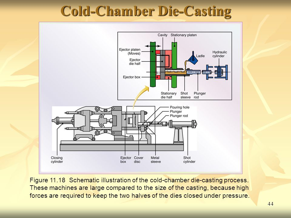 44 Cold-Chamber Die-Casting Figure 11.18 Schematic illustration of the cold-chamber die-casting process.