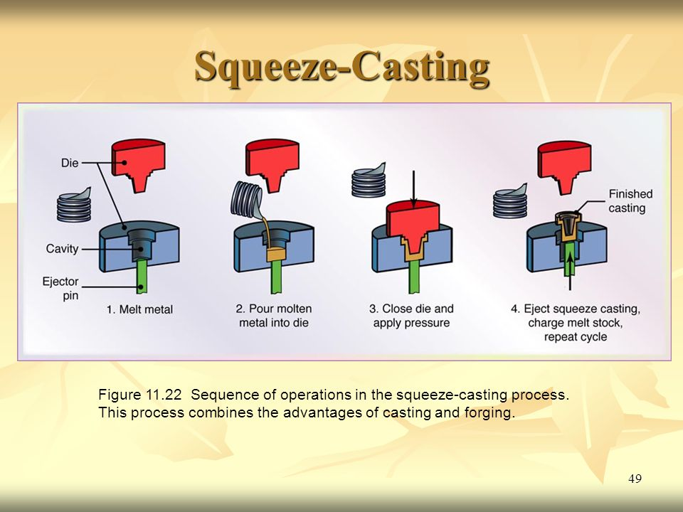 49 Squeeze-Casting Figure 11.22 Sequence of operations in the squeeze-casting process.