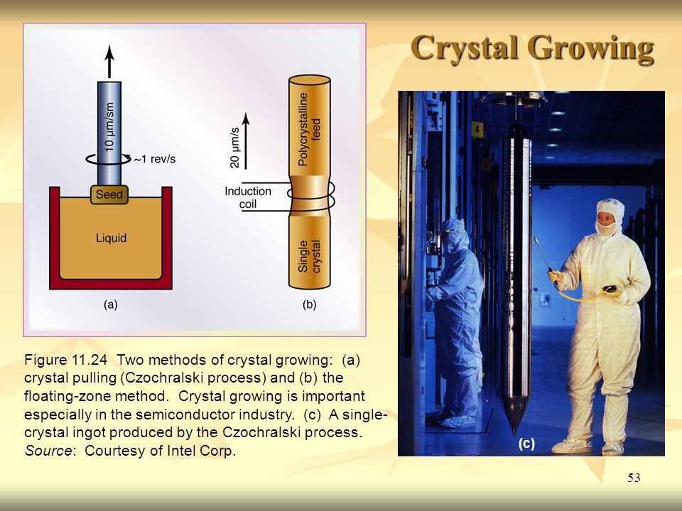 53 Crystal Growing (c) Figure 11.24 Two methods of crystal growing: (a) crystal pulling (Czochralski process) and (b) the floating-zone method.