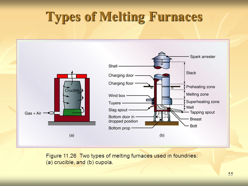 55 Types of Melting Furnaces Figure 11.26 Two types of melting furnaces used in foundries: (a) crucible, and (b) cupola.