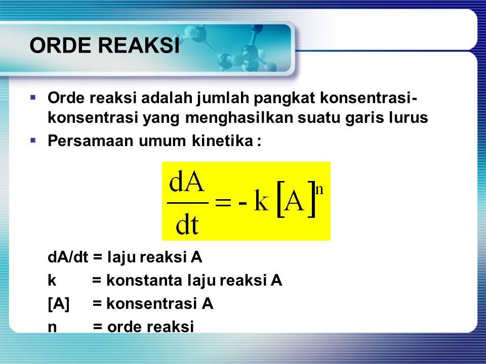 ORDE REAKSI  Orde reaksi adalah jumlah pangkat konsentrasi- konsentrasi yang menghasilkan suatu garis lurus  Persamaan umum kinetika : dA/dt = laju