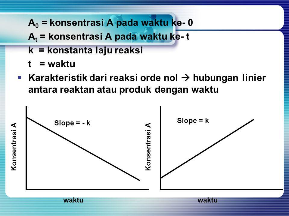 A 0 = konsentrasi A pada waktu ke- 0 A t = konsentrasi A pada waktu ke- t k = konstanta laju reaksi t = waktu  Karakteristik dari reaksi orde nol  h