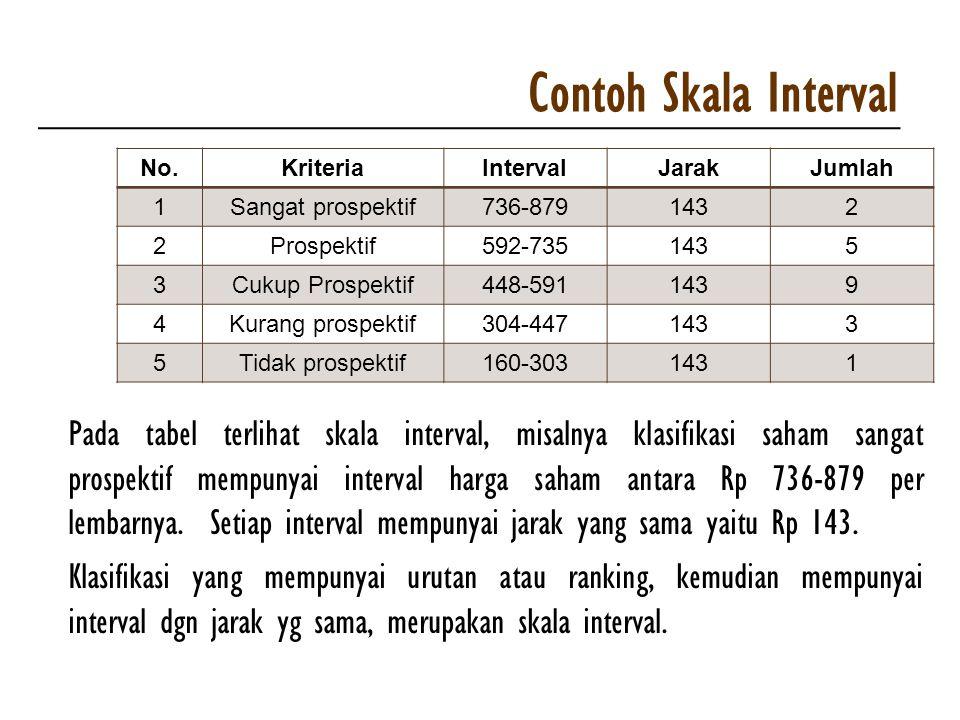 Contoh Skala Interval No.KriteriaIntervalJarakJumlah 1Sangat prospektif736-8791432 2Prospektif592-7351435 3Cukup Prospektif448-5911439 4Kurang prospek