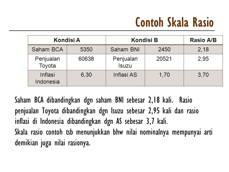 Contoh Skala Rasio Kondisi AKondisi BRasio A/B Saham BCA5350Saham BNI24502,18 Penjualan Toyota 60638Penjualan Isuzu 205212,95 Inflasi Indonesia 6,30In