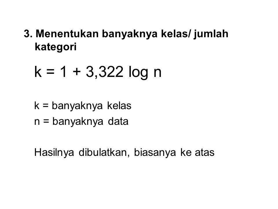 3. Menentukan banyaknya kelas/ jumlah kategori k = 1 + 3,322 log n k = banyaknya kelas n = banyaknya data Hasilnya dibulatkan, biasanya ke atas