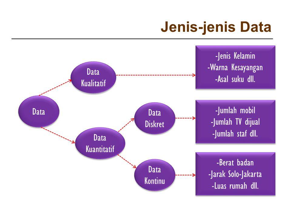 Jenis-jenis Data Data Data Kuantitatif Data Kualitatif Data Diskret Data Kontinu -Jenis Kelamin -Warna Kesayangan -Asal suku dll. -Jenis Kelamin -Warn