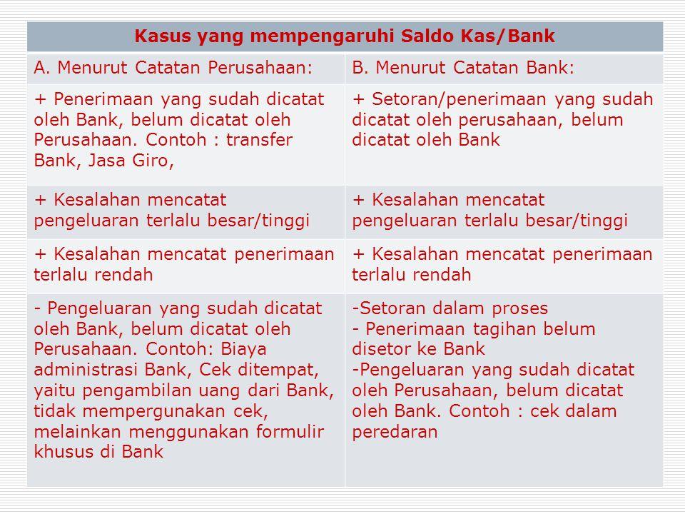 Kasus yang mempengaruhi Saldo Kas/Bank A. Menurut Catatan Perusahaan:B. Menurut Catatan Bank: + Penerimaan yang sudah dicatat oleh Bank, belum dicatat