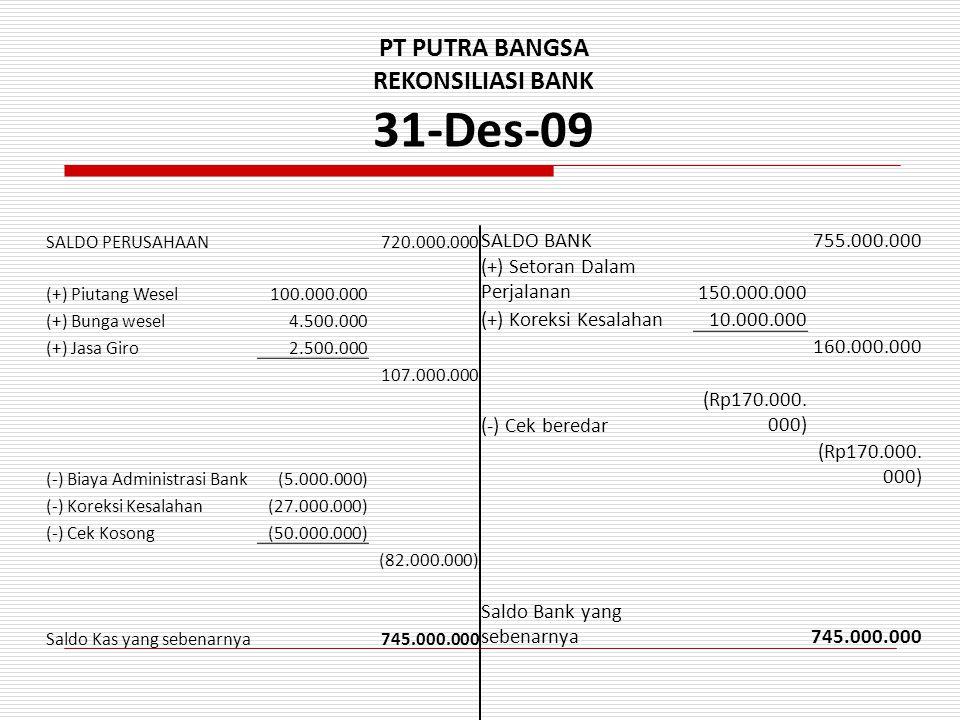 PT PUTRA BANGSA REKONSILIASI BANK 31-Des-09 SALDO PERUSAHAAN720.000.000 SALDO BANK755.000.000 (+) Piutang Wesel100.000.000 (+) Setoran Dalam Perjalanan150.000.000 (+) Bunga wesel4.500.000 (+) Koreksi Kesalahan10.000.000 (+) Jasa Giro2.500.000 160.000.000 107.000.000 (-) Cek beredar (Rp170.000.