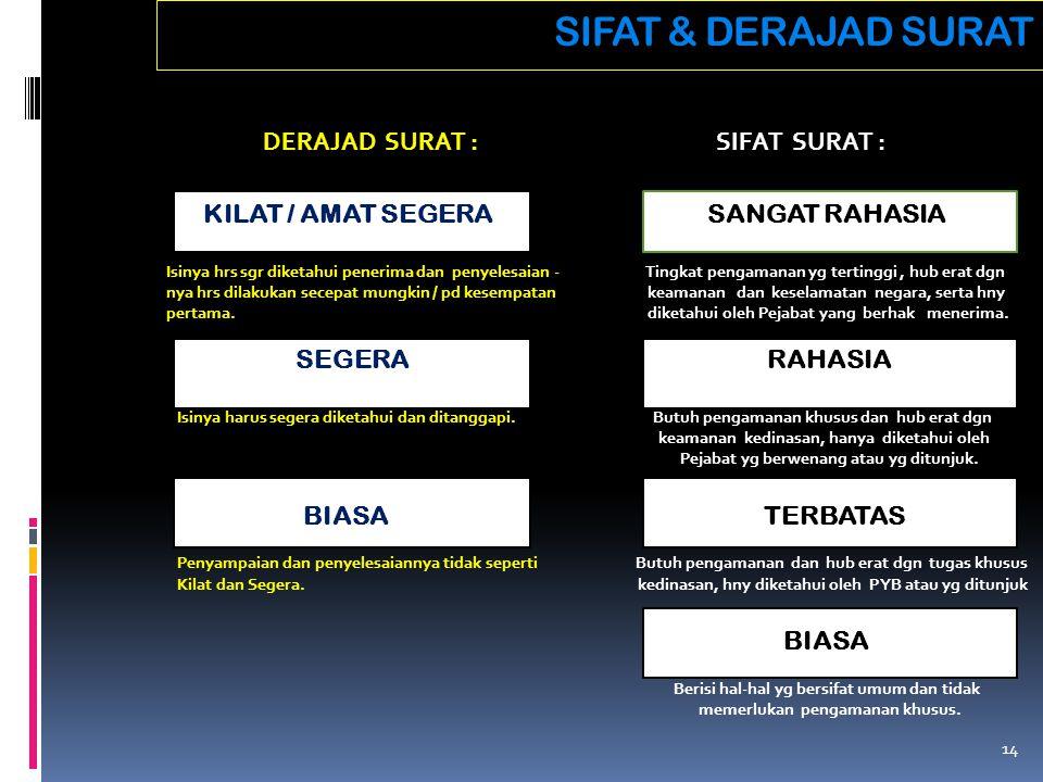 SIFAT & DERAJAD SURAT DERAJAD SURAT : SIFAT SURAT : KILAT / AMAT SEGERA SANGAT RAHASIA Isinya hrs sgr diketahui penerima dan penyelesaian - Tingkat pe
