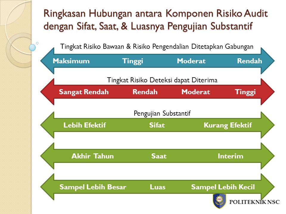 Ringkasan Hubungan antara Komponen Risiko Audit dengan Sifat, Saat, & Luasnya Pengujian Substantif POLITEKNIK NSC Maksimum Tinggi Moderat Rendah Sanga