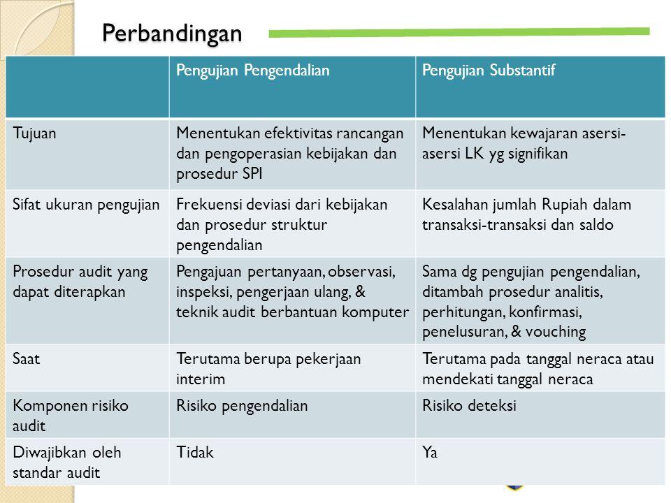 Perbandingan Pengujian PengendalianPengujian Substantif TujuanMenentukan efektivitas rancangan dan pengoperasian kebijakan dan prosedur SPI Menentukan kewajaran asersi- asersi LK yg signifikan Sifat ukuran pengujianFrekuensi deviasi dari kebijakan dan prosedur struktur pengendalian Kesalahan jumlah Rupiah dalam transaksi-transaksi dan saldo Prosedur audit yang dapat diterapkan Pengajuan pertanyaan, observasi, inspeksi, pengerjaan ulang, & teknik audit berbantuan komputer Sama dg pengujian pengendalian, ditambah prosedur analitis, perhitungan, konfirmasi, penelusuran, & vouching SaatTerutama berupa pekerjaan interim Terutama pada tanggal neraca atau mendekati tanggal neraca Komponen risiko audit Risiko pengendalianRisiko deteksi Diwajibkan oleh standar audit TidakYa