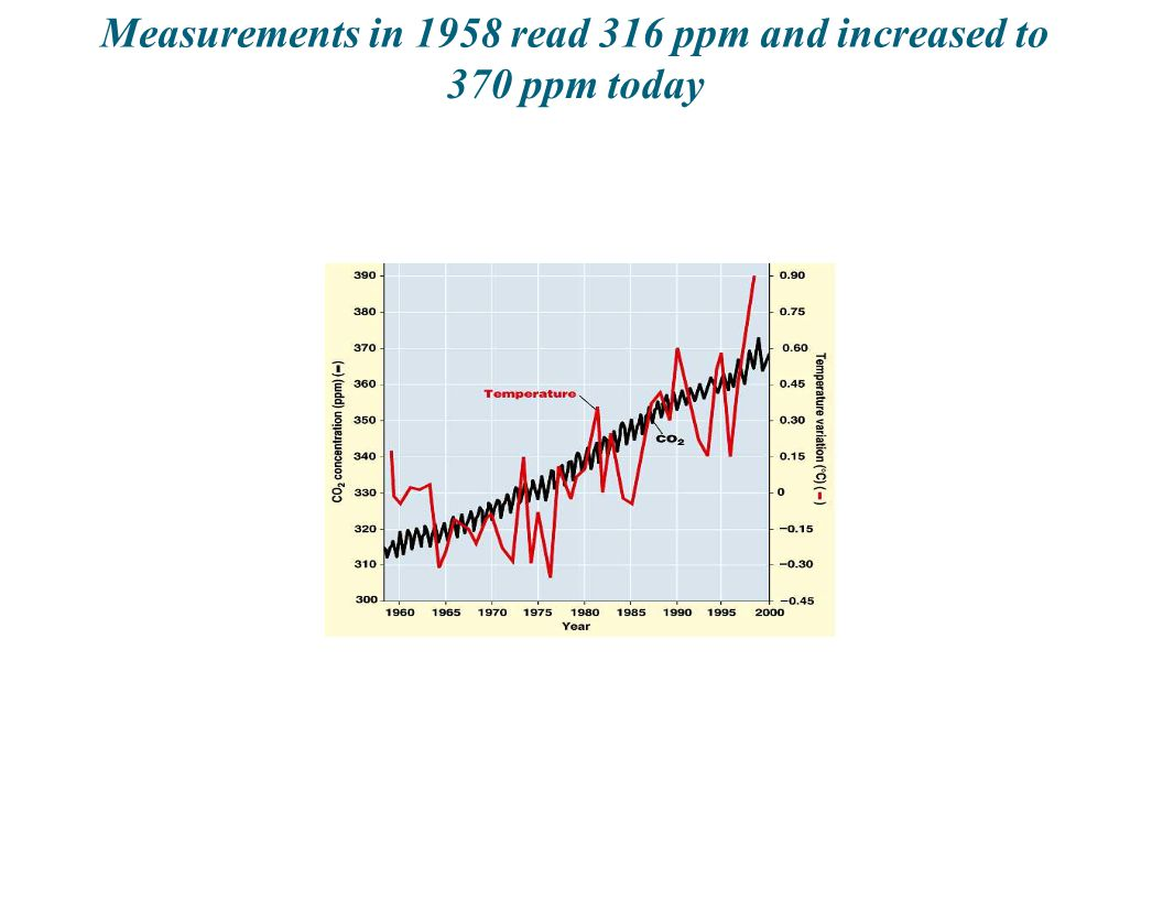 Measurementsinin1958 read 316 ppmandandincreased to 370ppmtoday