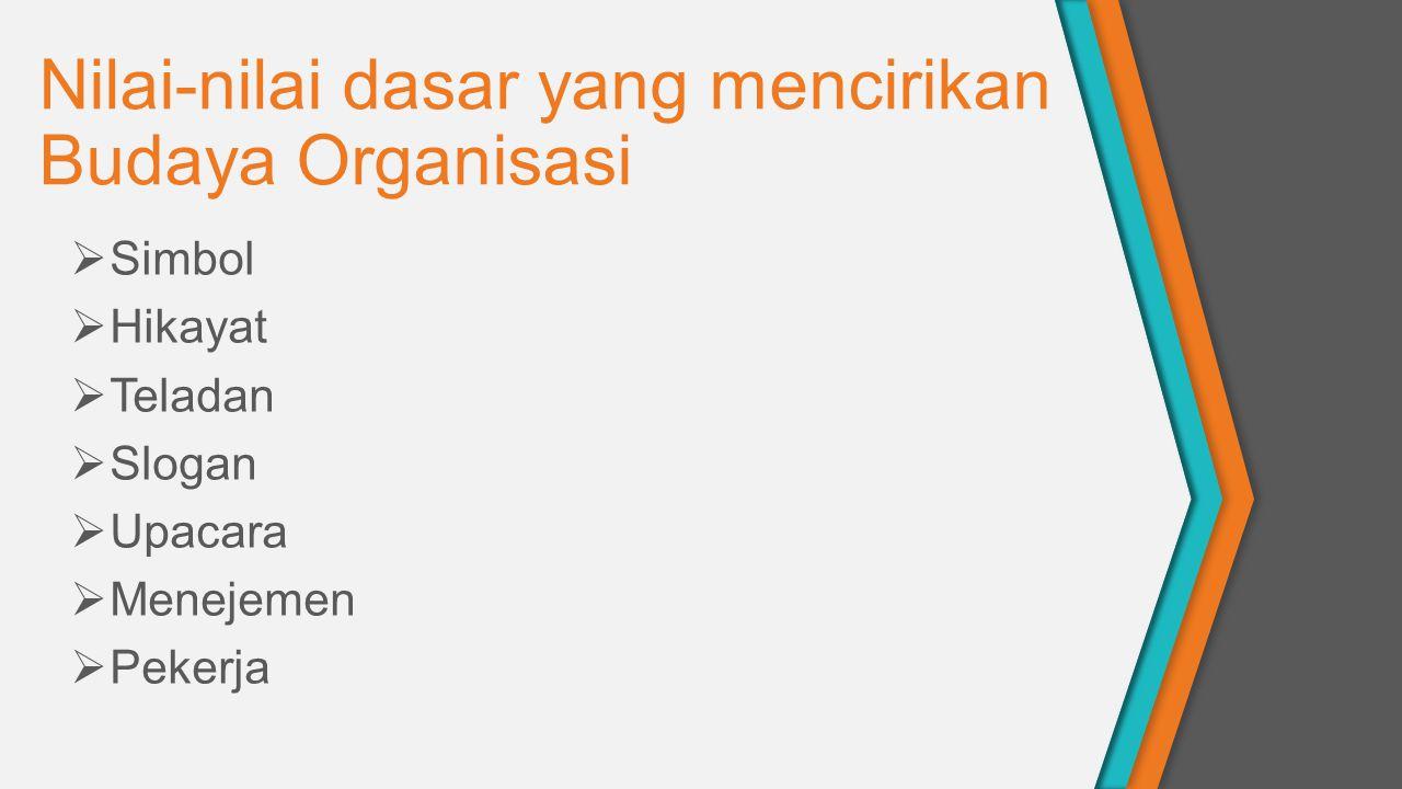 Nilai-nilai dasar yang mencirikan Budaya Organisasi  Simbol  Hikayat  Teladan  Slogan  Upacara  Menejemen  Pekerja