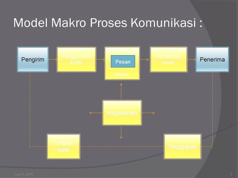 Model Makro Proses Komunikasi : June 8, 20155 Pengirim Penggunaan kode Media Pesan Penafsiran kode Penerima Kegaduhan Umpan balik Tanggapan